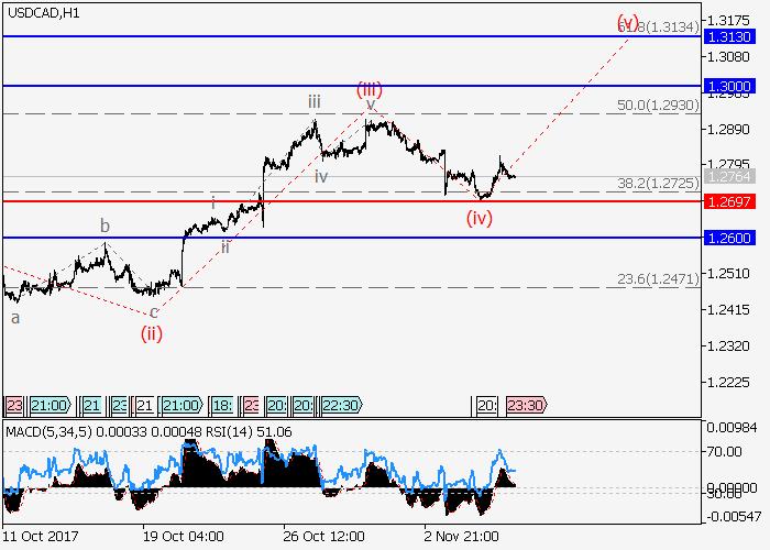 USD/CAD: analisis gelombang