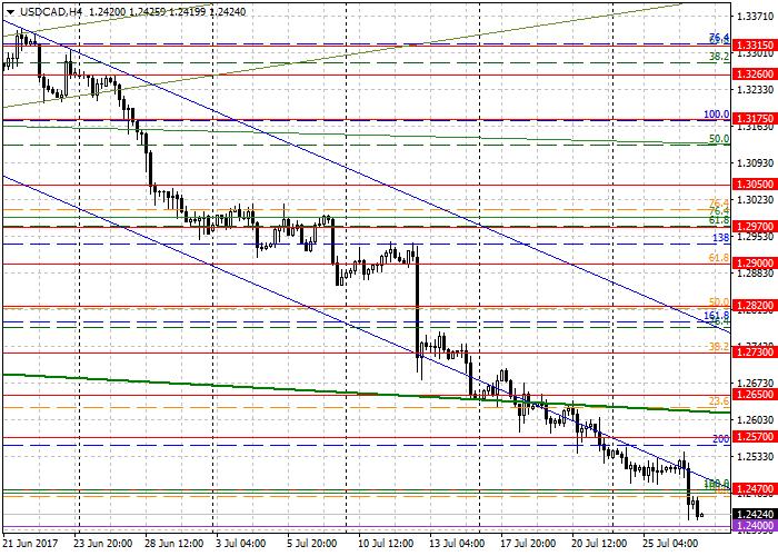 USD/CAD : l'analyse générale