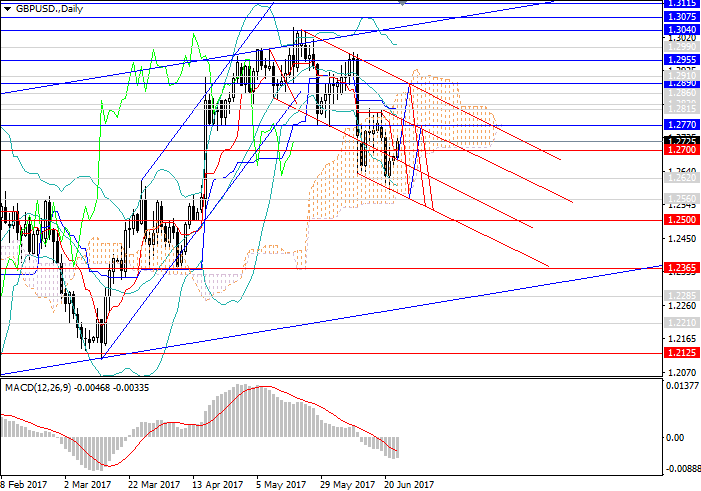 GBP/USD: la libra se queda sin apoyo