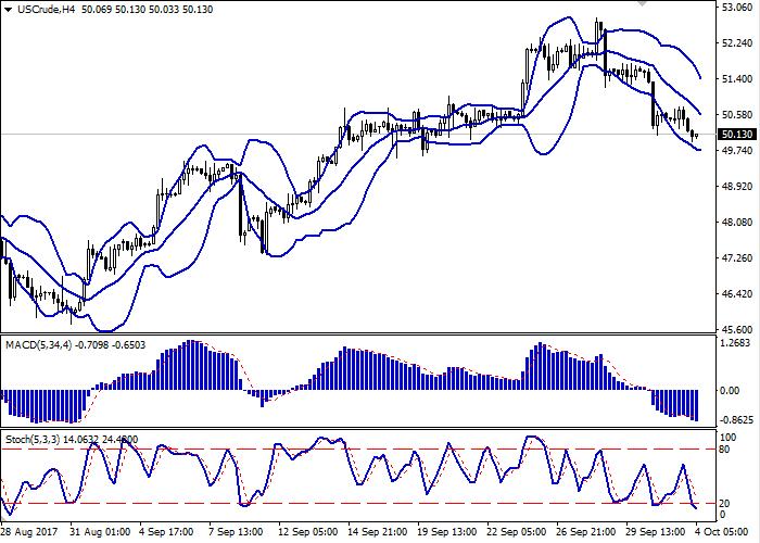 WTI Crude Oil: цены на нефть снижаются