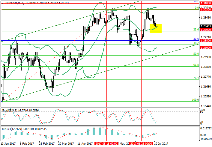 GBP/USD: the employment market data slowed the GBP fall