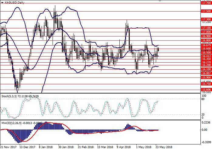 XAG/USD: análisis técnico