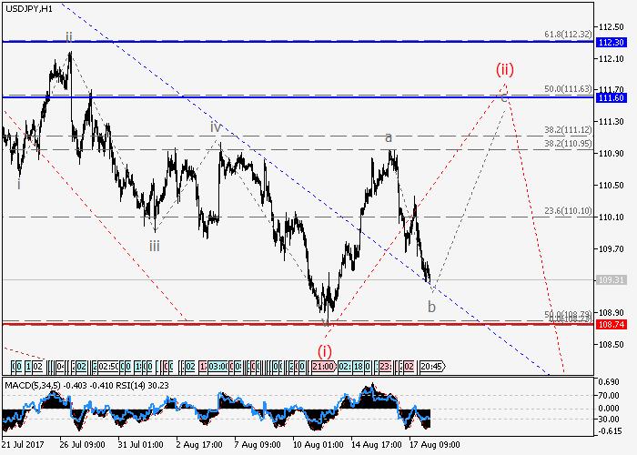 USD/JPY: analiza falowa