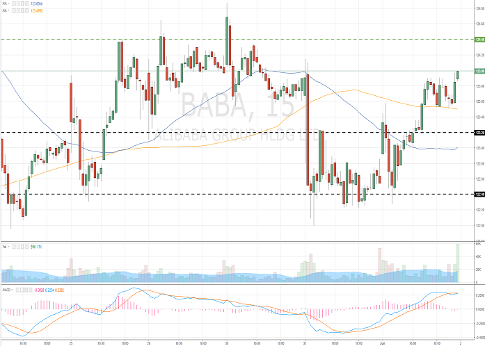 Alibaba Group Holding Limited (BABA/NYSE)