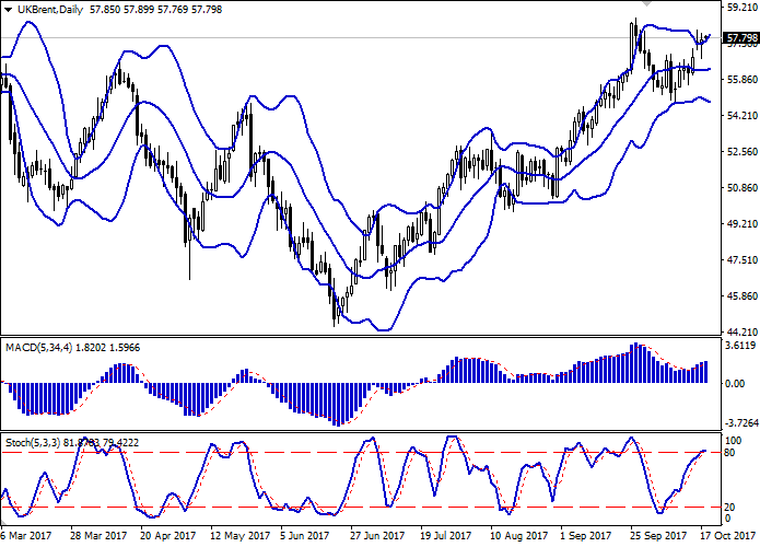 Brent Crude Oil: the dynamics is mixed