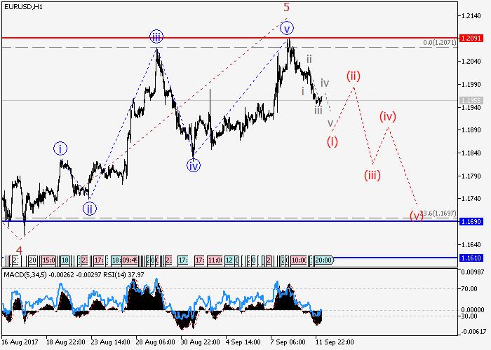 EUR/USD: волновой анализ