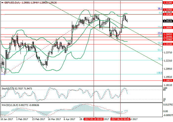 GBP/USD: the pair is in correction