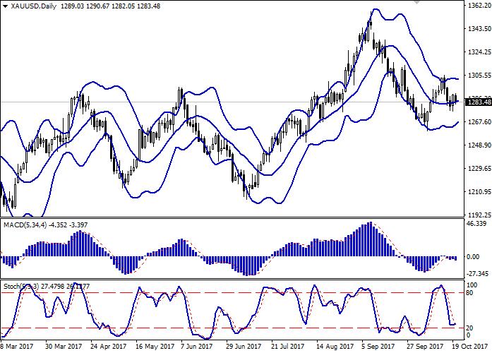 XAU/USD: золото растёт