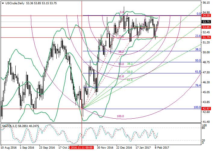 Crude WTI Oil: Fibonacci analysis
