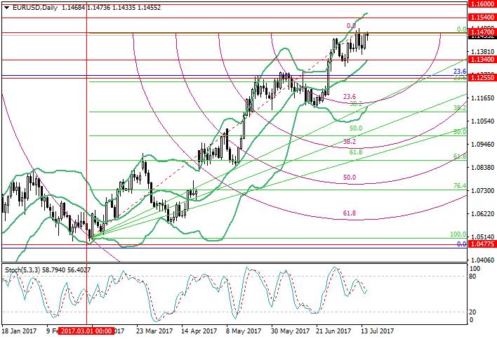 EUR/USD : l'analyse des niveaux de Fibonacci