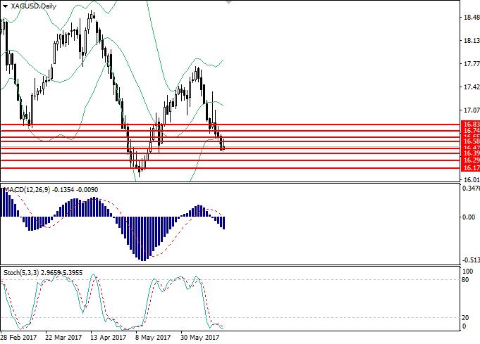 XAG/USD: Technische Analyse
