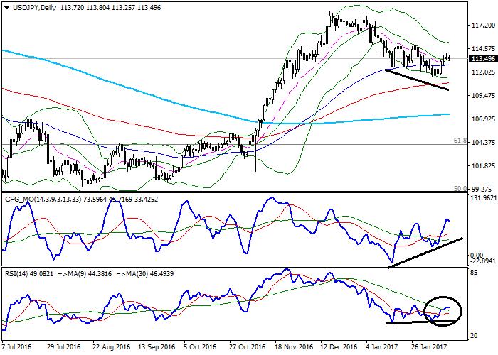 USD/JPY: analiza techniczna