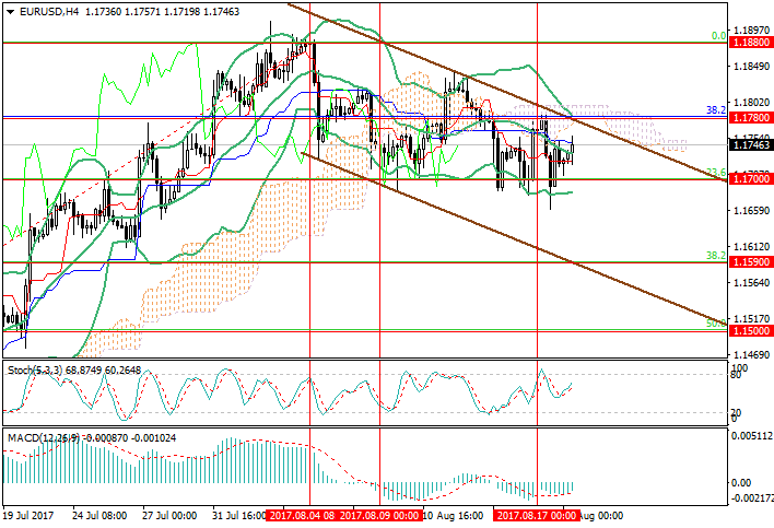 EUR/USD: the pair is trading in the downward channel