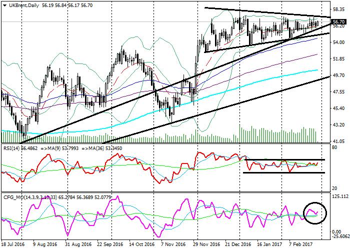 Brent Crude Oil: analiza techniczna