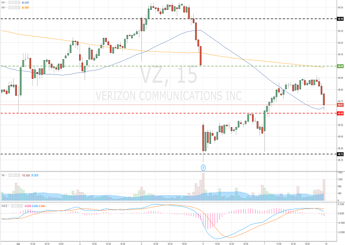Verizon Communications Inc. (VZ/NYSE/S&P500)