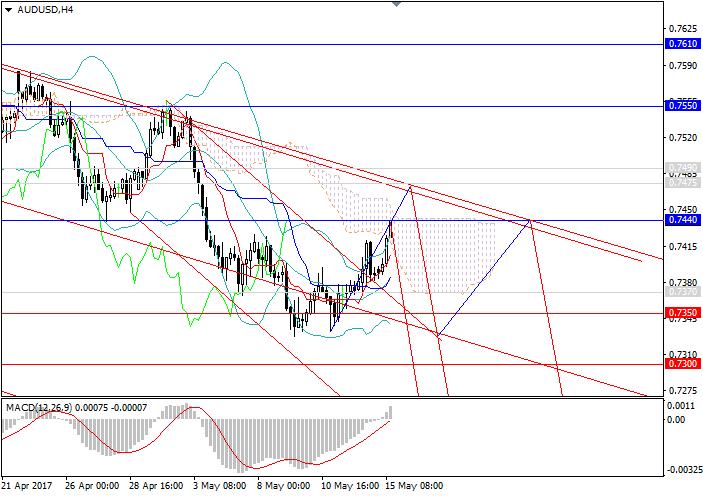 AUD/USD: tendencia a la baja se mantiene