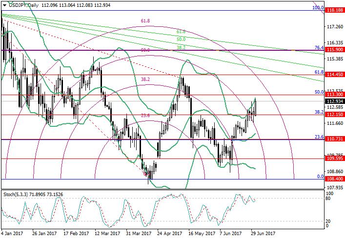 USD/JPY : l'analyse des niveaux de Fibonacci
