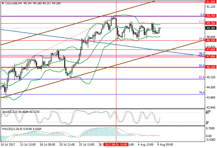 WTI Crude Oil: meeting in Abu Dhabi disappointed market