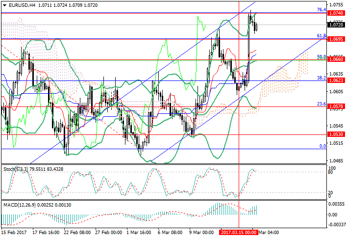 EUR/USD: the FRS disappointed the market