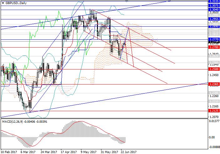 GBP/USD: Anstieg als Aufwärtskorrektur