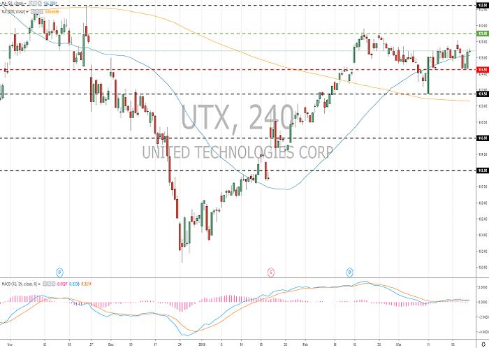United Technologies Corp. (UTX/NYSE): general analysis