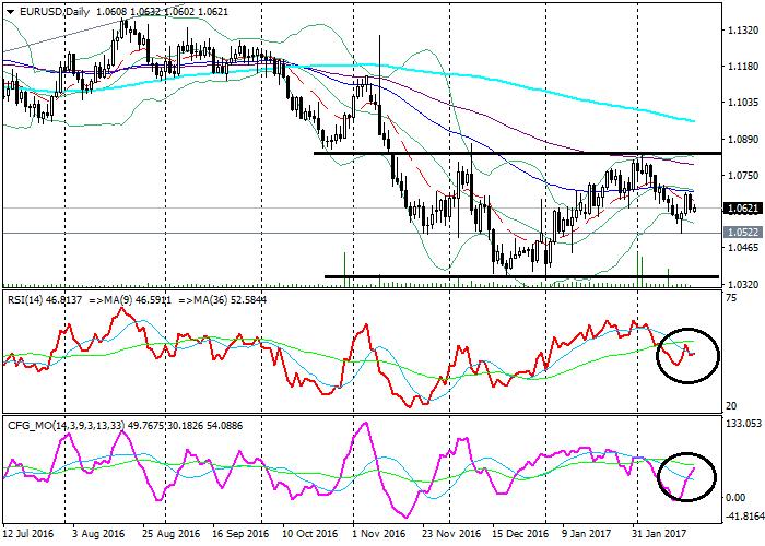 EUR/USD: analiza techniczna