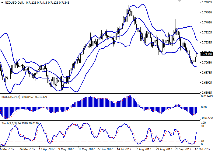 NZD/USD: the pair is growing