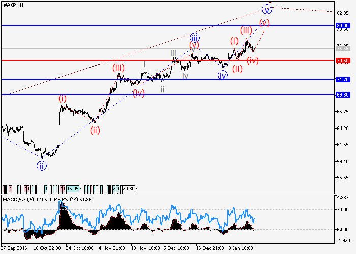 American Express Company.: wave analysis