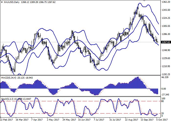 XAU/USD: золото остаётся под давлением