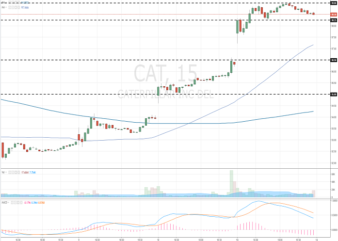 Caterpillar Inc.: analytical review