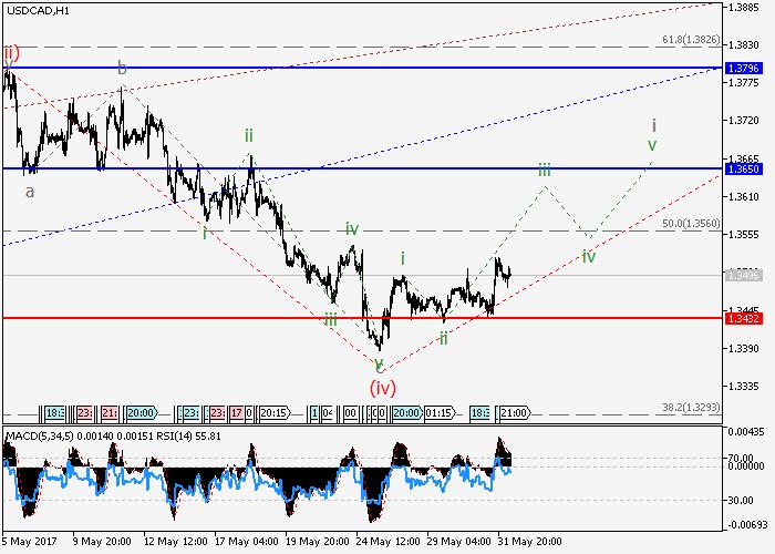 USD/CAD: análisis de oscilaciones