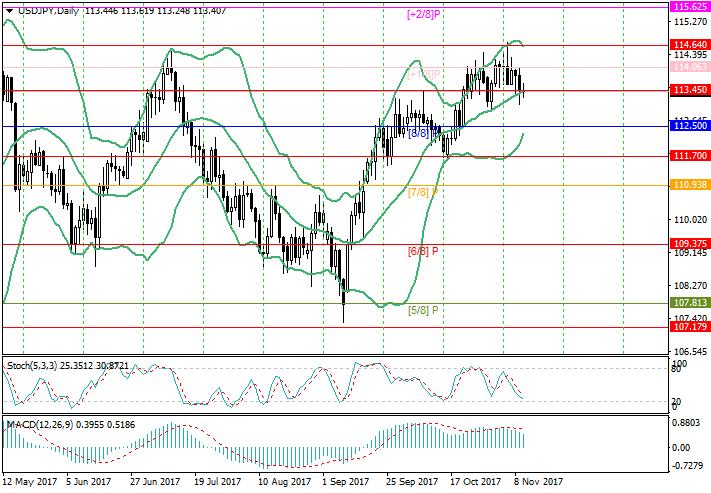 USD/JPY: analisis Murrey