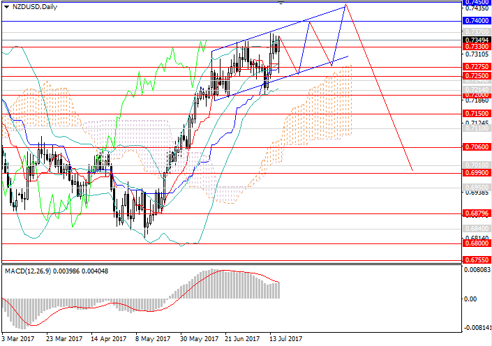 NZD/USD: the tendency is about to change