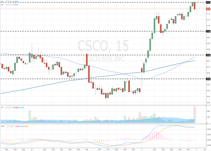 Cisco Systems, Inc.: analytical review