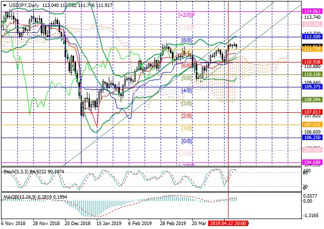 USD/JPY: รีวิวทั่วไป