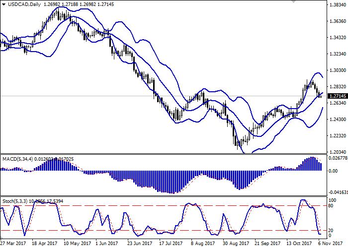 USD/CAD: Dollar US kekal dibawah tekanan