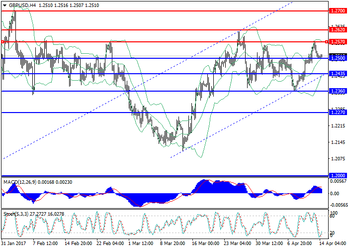 GBP/USD: general review