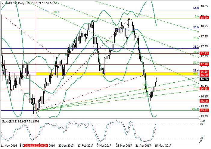 XAG/USD: análisis de niveles de Fibonacci