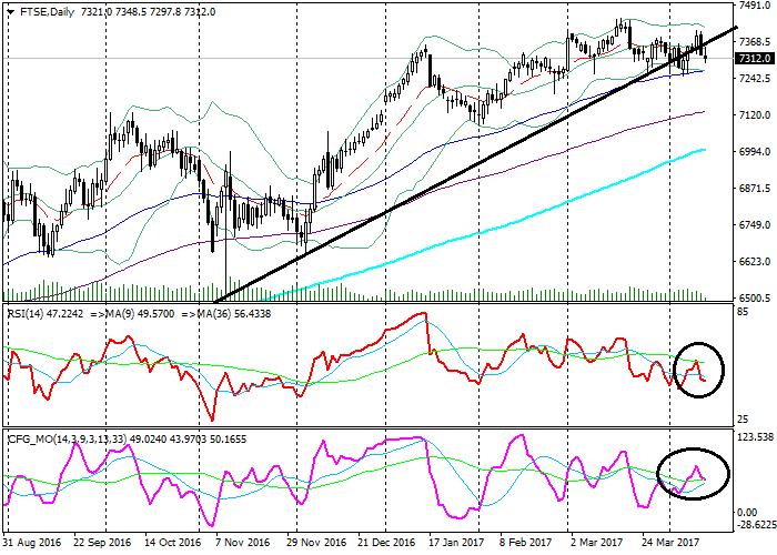 FTSE: technical analysis