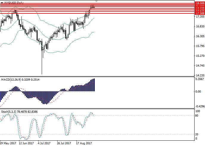 XAG/USD: technical analysis