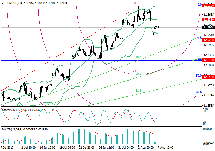 EUR/USD: Fibonacci analysis