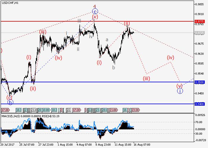 USD/CHF: wave analysis