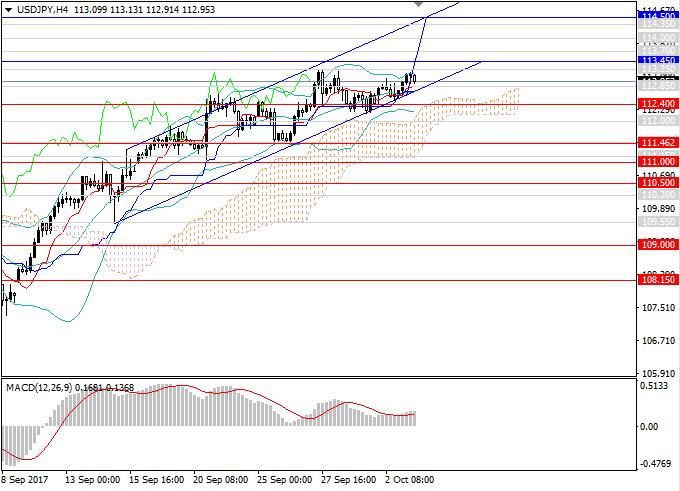 USD/JPY: восходящий импульс сохранится