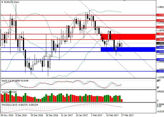 EUR/USD: przegląd rynku