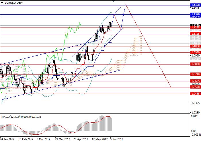 EUR/USD: euro continuará creciendo