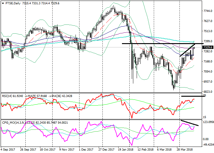 FTSE: analisis teknikal