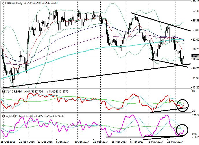 Brent Crude Oil: analisa teknikal