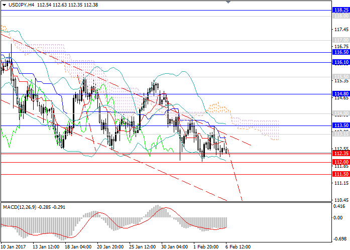 USD/JPY: the consolidation of the downward trend