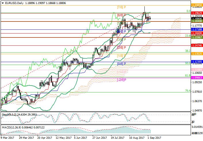 EUR/USD: рынок ждет комментариев членов FOMC
