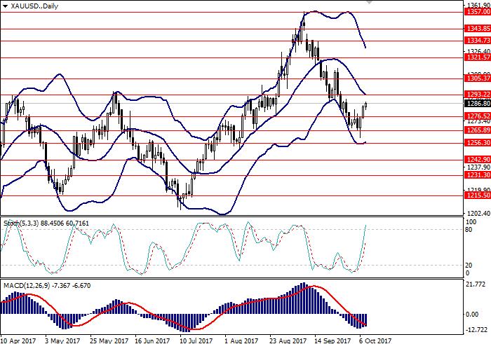 XAU/USD: технический анализ